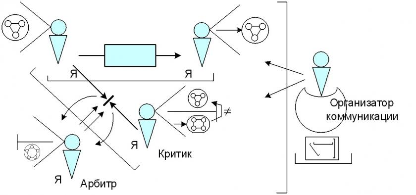 Модель сложной коммуникации